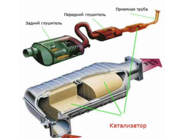 Что такое катализатор и пламегаситель?